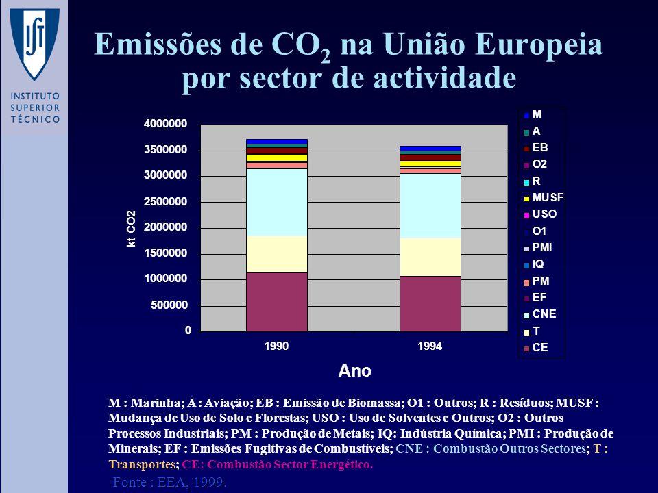 Emissões de CO2 na União Europeia por sector de actividade
