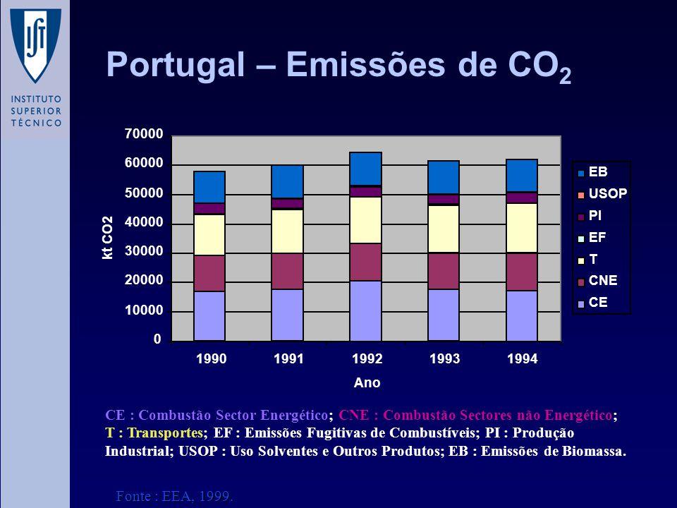 Portugal – Emissões de CO2