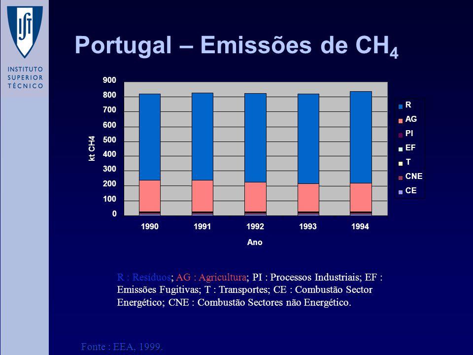 Portugal – Emissões de CH4