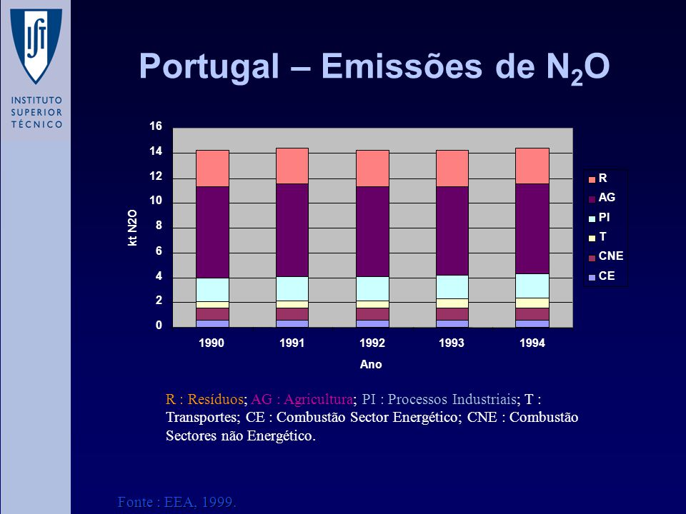 Portugal – Emissões de N2O