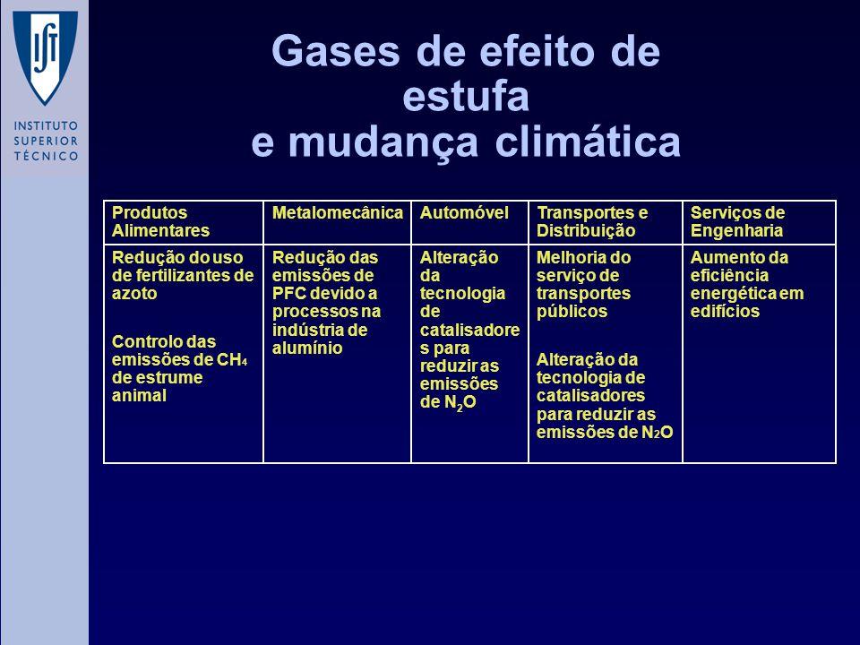 Gases de efeito de estufa e mudança climática