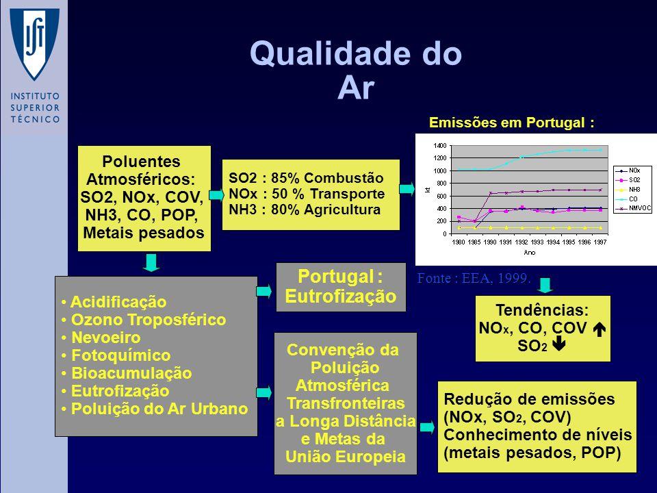 Qualidade do Ar Portugal : Eutrofização Poluentes Atmosféricos: