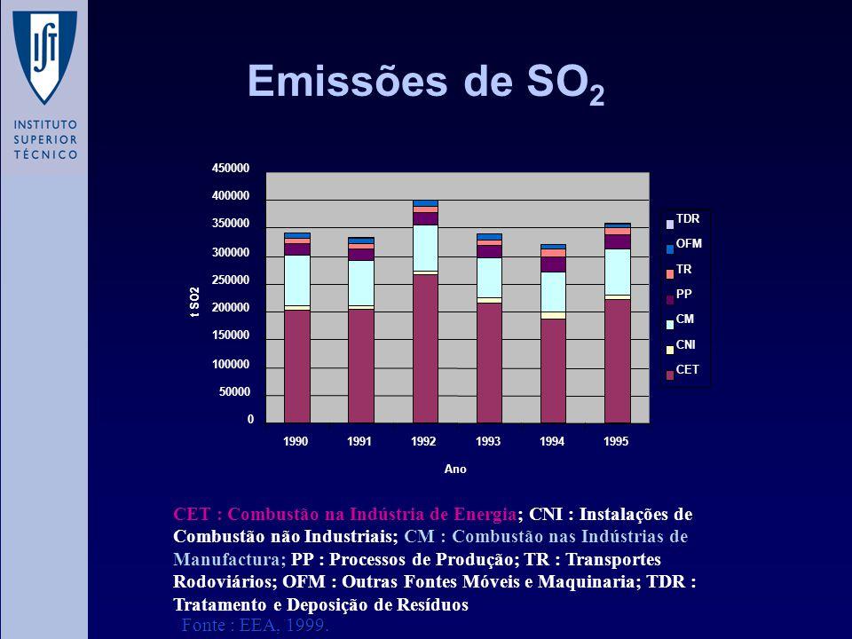 Emissões de SO2 50000. 100000. 150000. 200000. 250000. 300000. 350000. 400000. 450000. 1990.