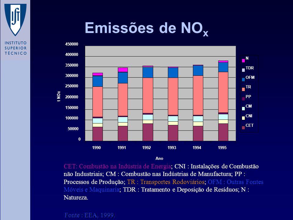 Emissões de NOx 50000. 100000. 150000. 200000. 250000. 300000. 350000. 400000. 450000. 1990.