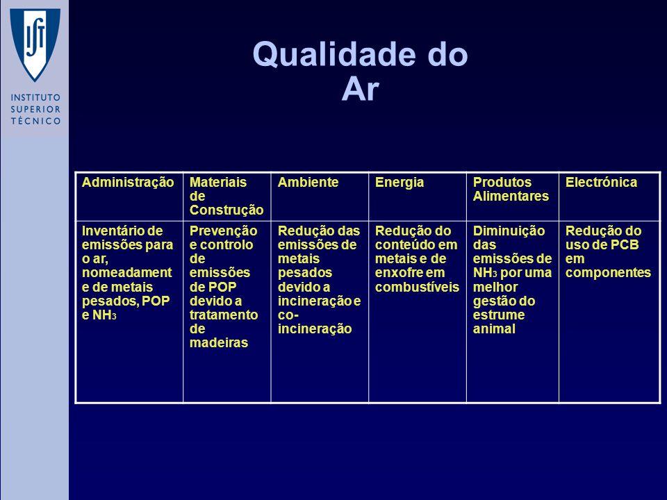 Qualidade do Ar Administração Materiais de Construção Ambiente Energia