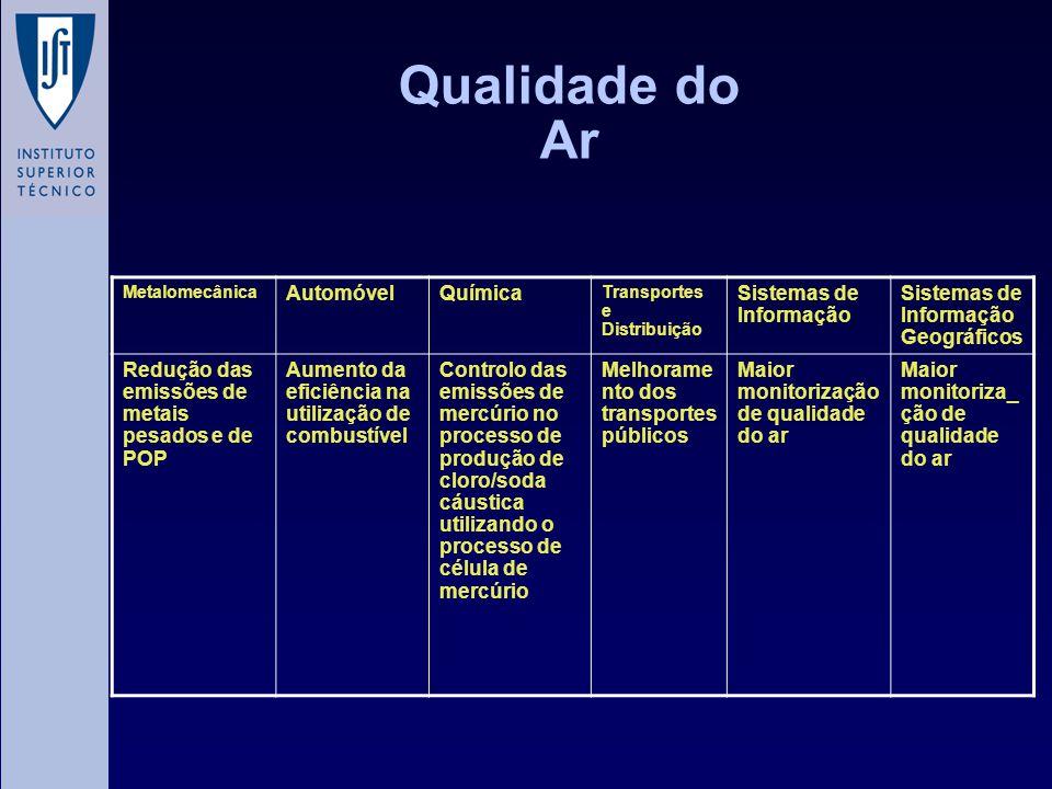 Qualidade do Ar Automóvel Química Sistemas de Informação