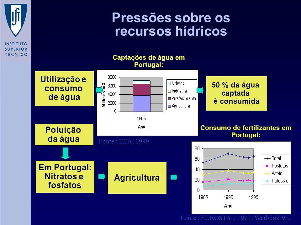 Pressões sobre os recursos hídricos