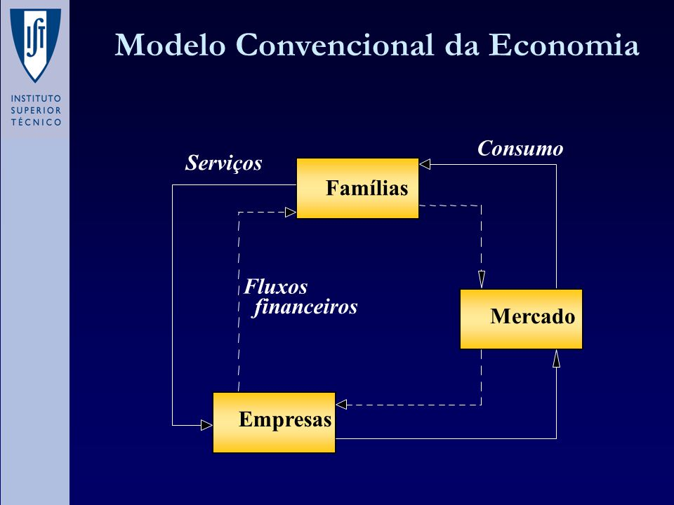 Modelo Convencional da Economia
