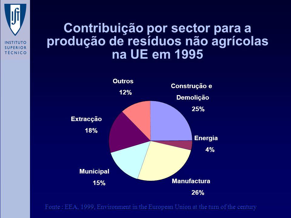 Contribuição por sector para a produção de resíduos não agrícolas na UE em 1995