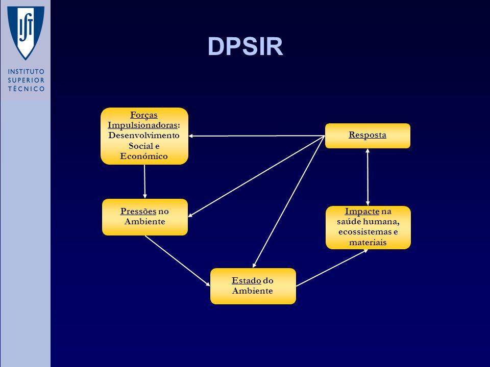 DPSIR Forças Impulsionadoras: Desenvolvimento Social e Económico