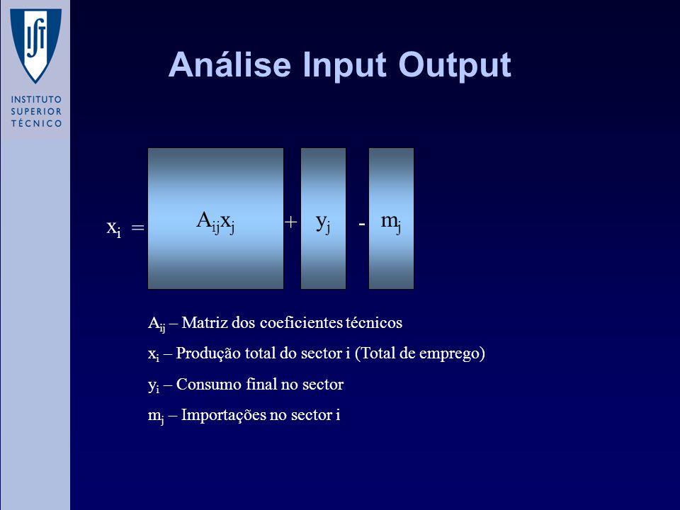 Análise Input Output Aijxj yj mj xi + - =