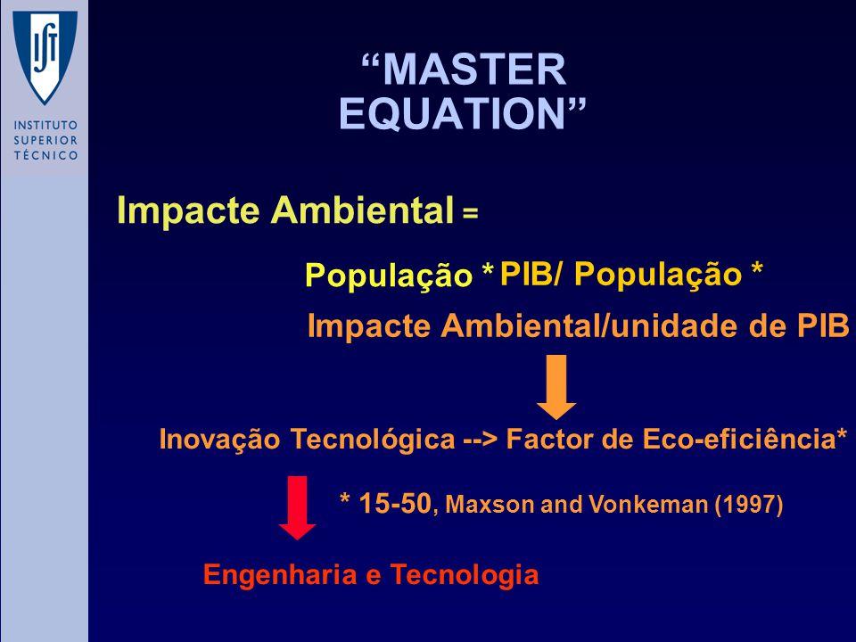 MASTER EQUATION Impacte Ambiental = População * PIB/ População *