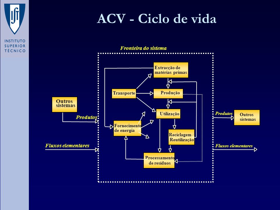ACV - Ciclo de vida Fronteira do sistema Outros sistemas Produtos