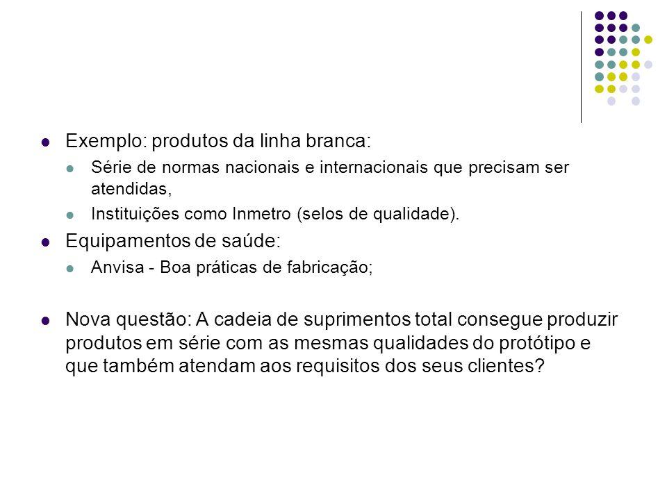 Exemplo: produtos da linha branca: