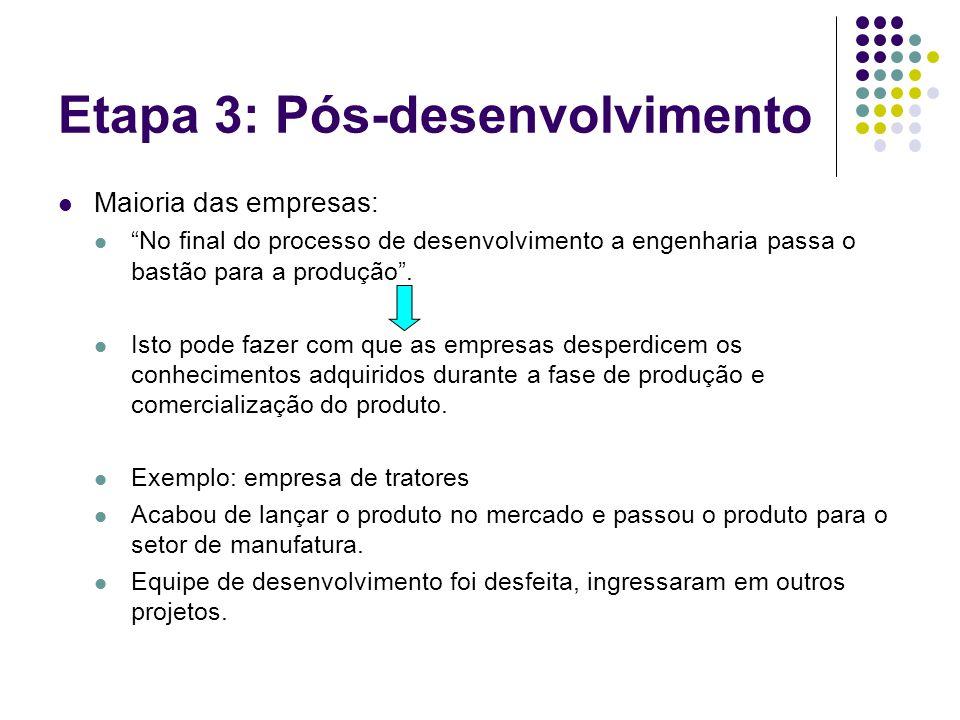 Etapa 3: Pós-desenvolvimento