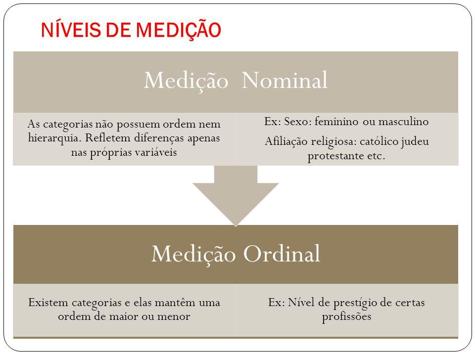 NÍVEIS DE MEDIÇÃO Medição Nominal