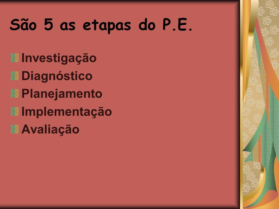São 5 as etapas do P.E. Investigação Diagnóstico Planejamento