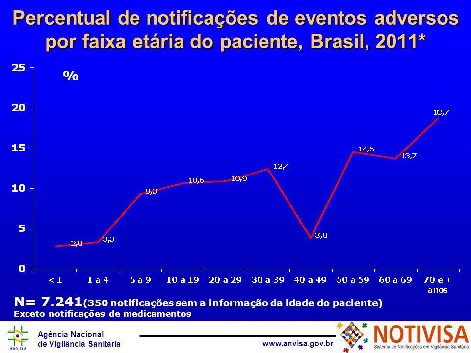Percentual de notificações de eventos adversos por faixa etária do paciente, Brasil, 2011*