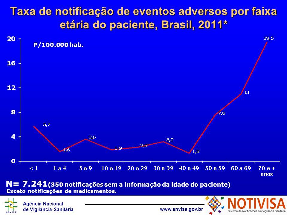 Taxa de notificação de eventos adversos por faixa etária do paciente, Brasil, 2011*