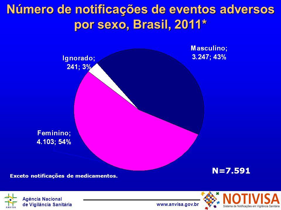 Número de notificações de eventos adversos por sexo, Brasil, 2011*