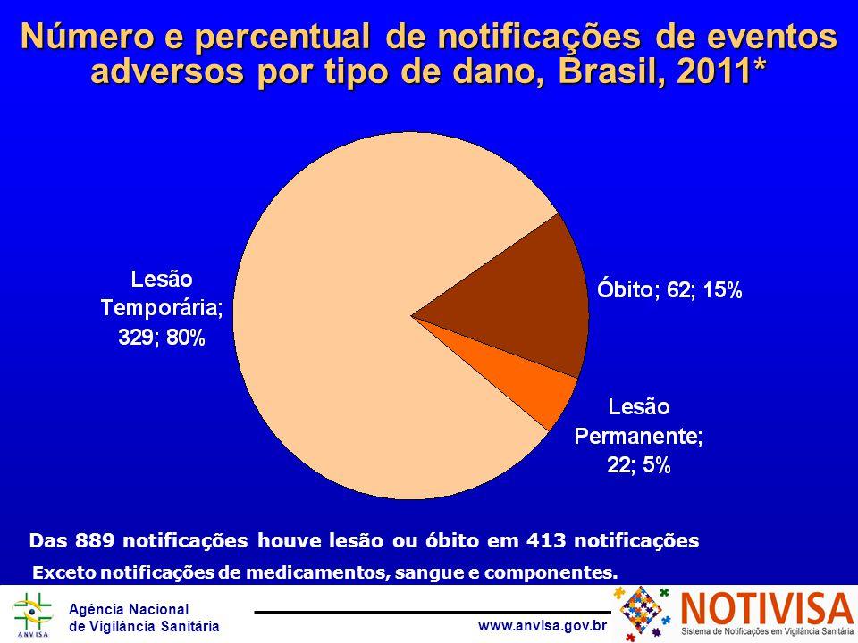 Número e percentual de notificações de eventos adversos por tipo de dano, Brasil, 2011*