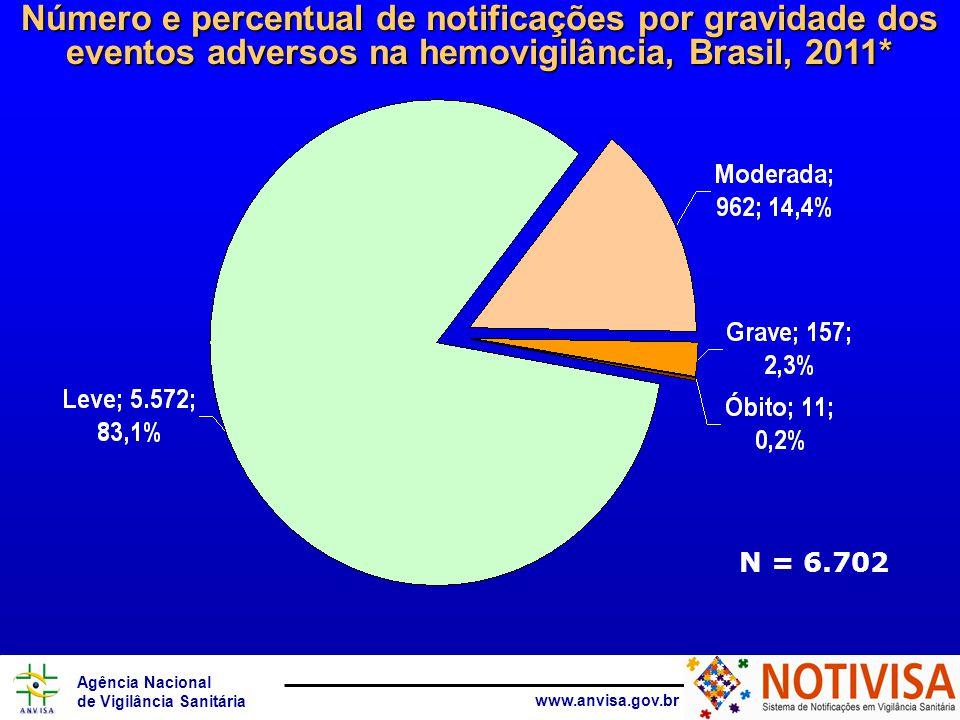 Número e percentual de notificações por gravidade dos eventos adversos na hemovigilância, Brasil, 2011*