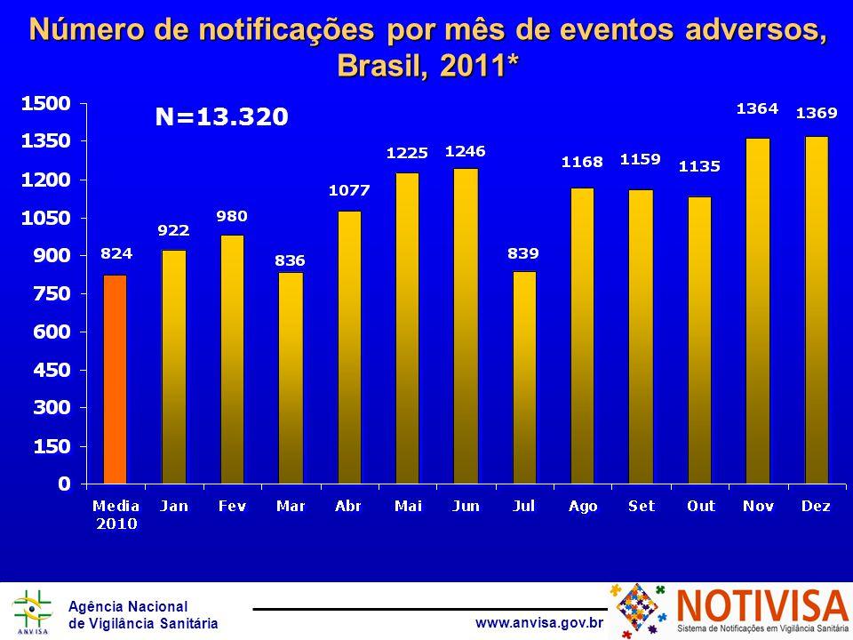 Número de notificações por mês de eventos adversos, Brasil, 2011*