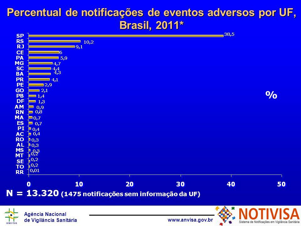 Percentual de notificações de eventos adversos por UF, Brasil, 2011*