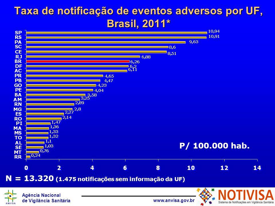 Taxa de notificação de eventos adversos por UF, Brasil, 2011*