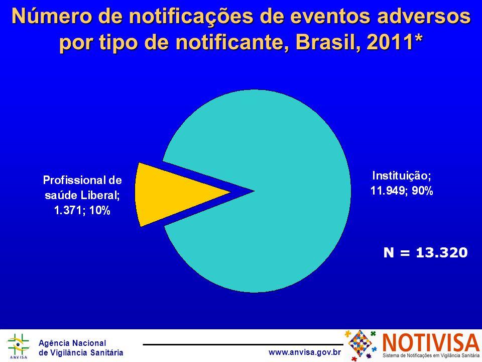 Número de notificações de eventos adversos por tipo de notificante, Brasil, 2011*