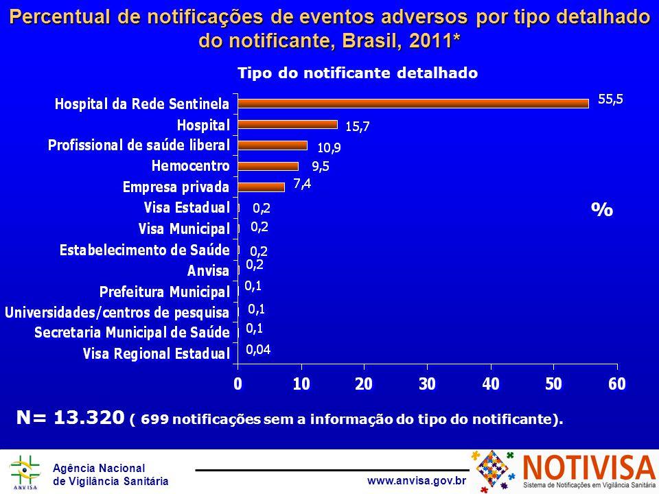 Percentual de notificações de eventos adversos por tipo detalhado do notificante, Brasil, 2011*