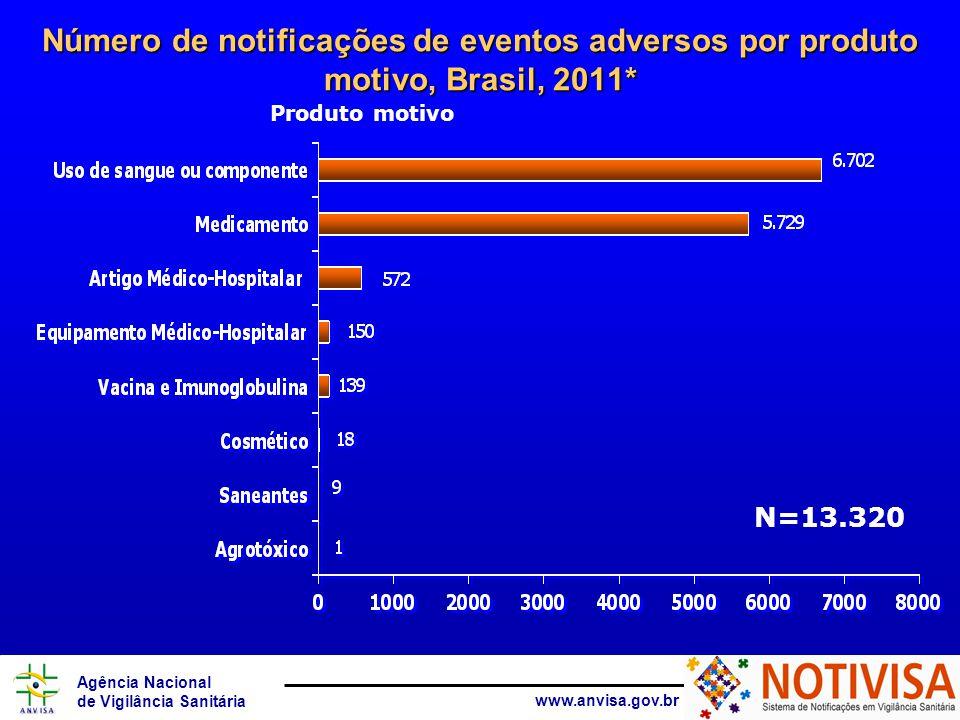 Número de notificações de eventos adversos por produto motivo, Brasil, 2011*