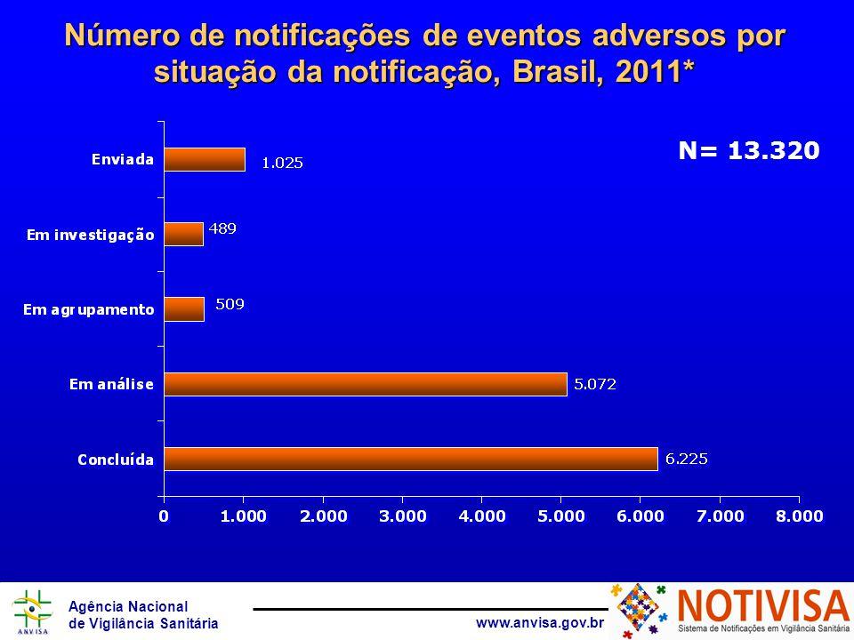 Número de notificações de eventos adversos por situação da notificação, Brasil, 2011*
