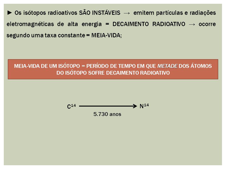 ► Os isótopos radioativos SÃO INSTÁVEIS → emitem partículas e radiações eletromagnéticas de alta energia = DECAIMENTO RADIOATIVO → ocorre segundo uma taxa constante = MEIA-VIDA;