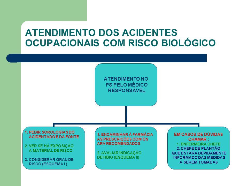 ATENDIMENTO DOS ACIDENTES OCUPACIONAIS COM RISCO BIOLÓGICO