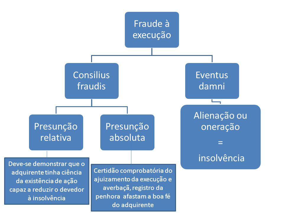 Fraude à execução Consilius fraudis. Presunção relativa. Presunção absoluta. Eventus damni. Alienação ou oneração.