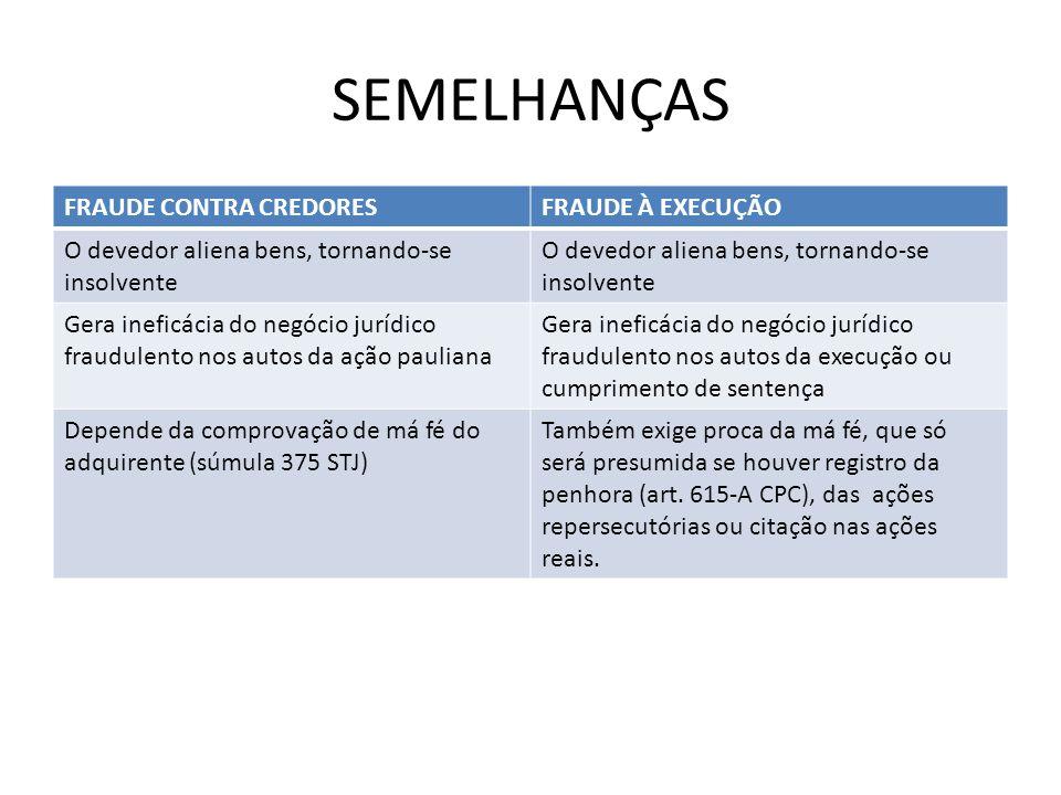 SEMELHANÇAS FRAUDE CONTRA CREDORES FRAUDE À EXECUÇÃO
