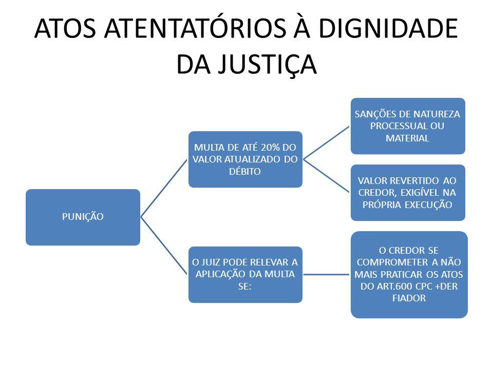 ATOS ATENTATÓRIOS À DIGNIDADE DA JUSTIÇA