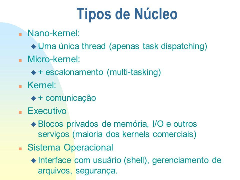Tipos de Núcleo Nano-kernel: Micro-kernel: Kernel: Executivo