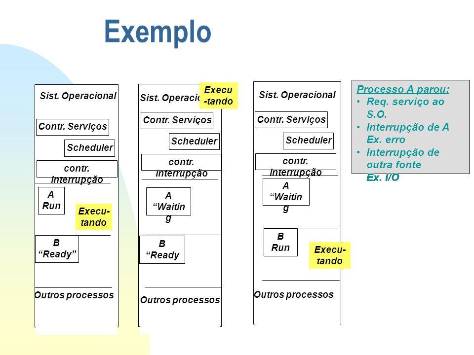 Exemplo Processo A parou: Req. serviço ao S.O.