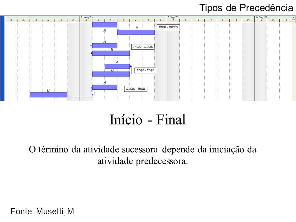 Início - Final Tipos de Precedência