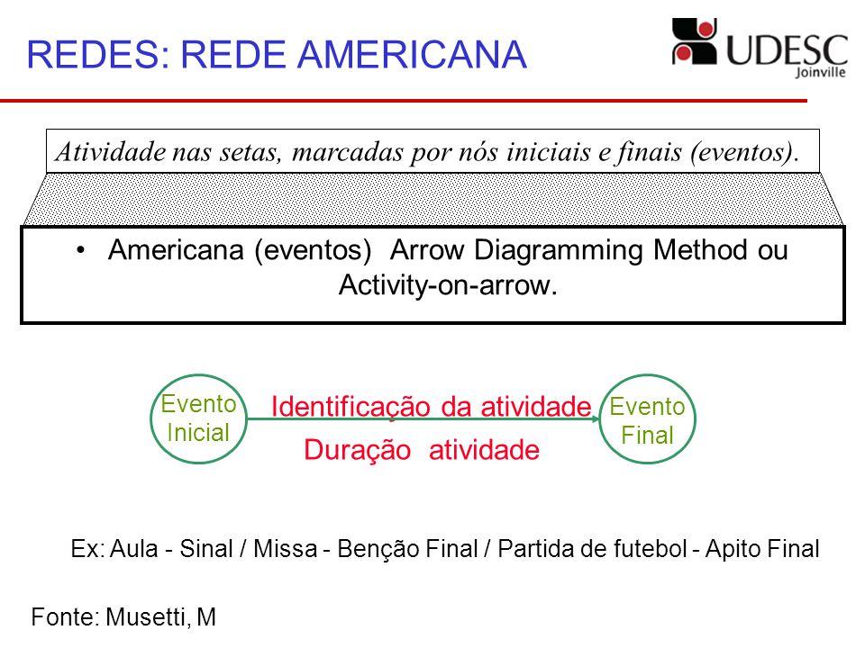 Americana (eventos) Arrow Diagramming Method ou Activity-on-arrow.