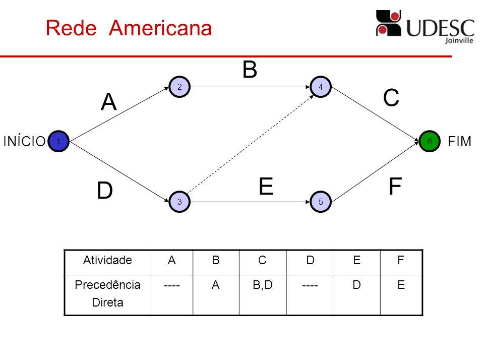 A D B E C F Rede Americana INÍCIO FIM Atividade A B C D E F