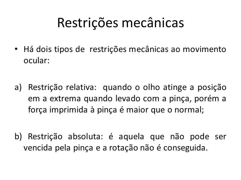 Restrições mecânicas Há dois tipos de restrições mecânicas ao movimento ocular: