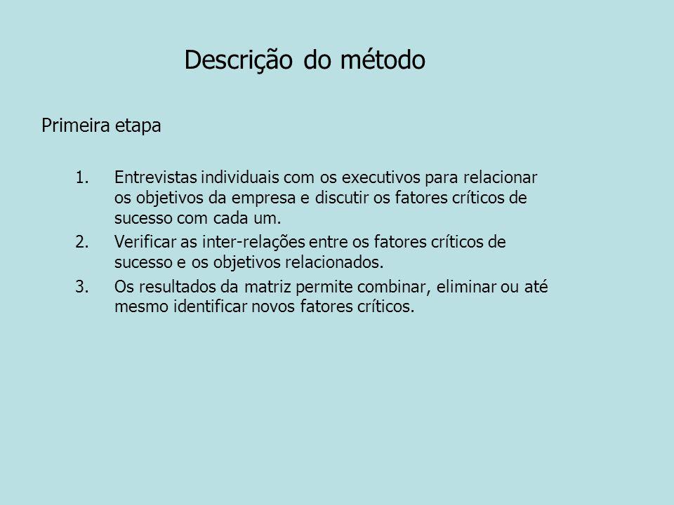 Descrição do método Primeira etapa