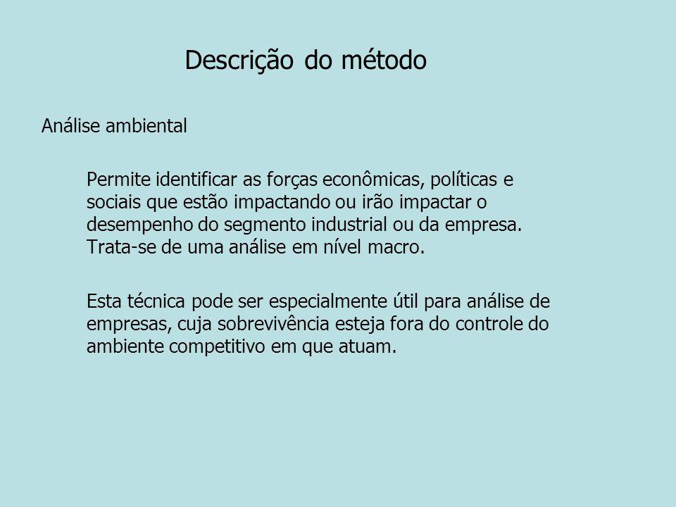 Descrição do método Análise ambiental
