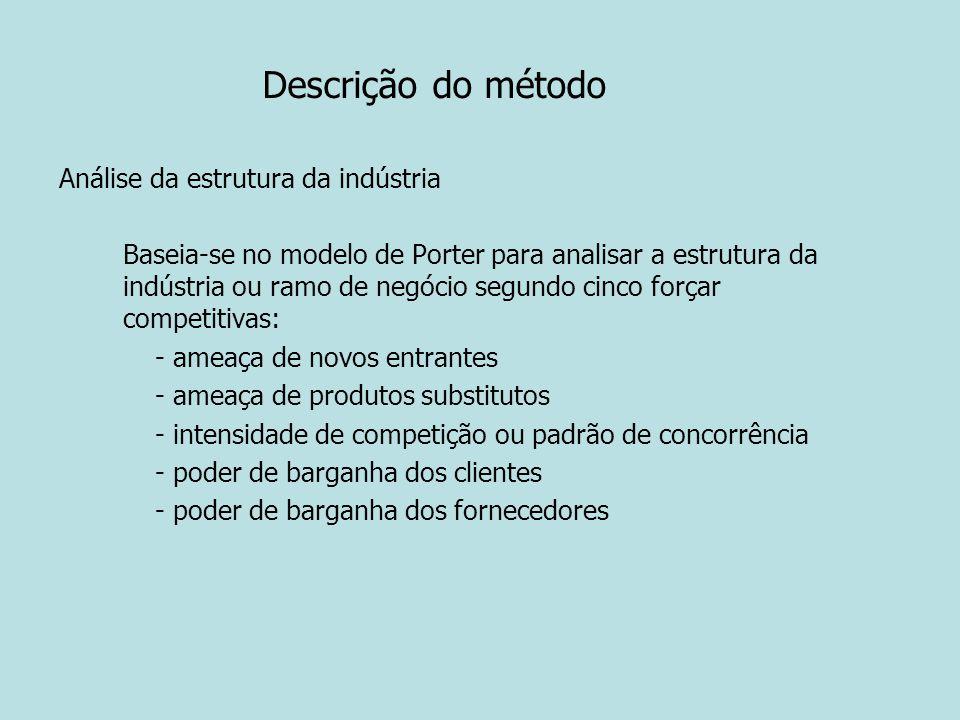 Descrição do método Análise da estrutura da indústria