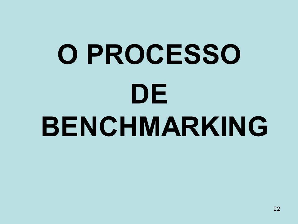 O PROCESSO DE BENCHMARKING