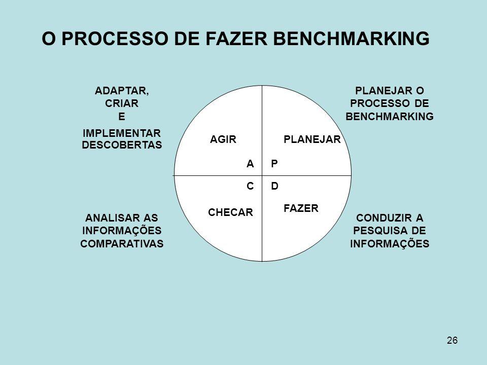 O PROCESSO DE FAZER BENCHMARKING