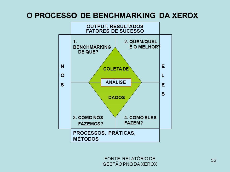 O PROCESSO DE BENCHMARKING DA XEROX